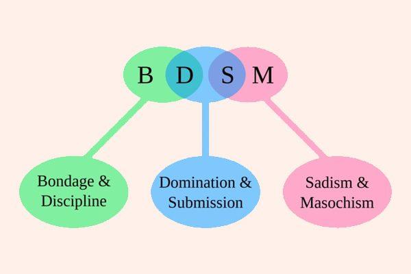 BDSM là gì